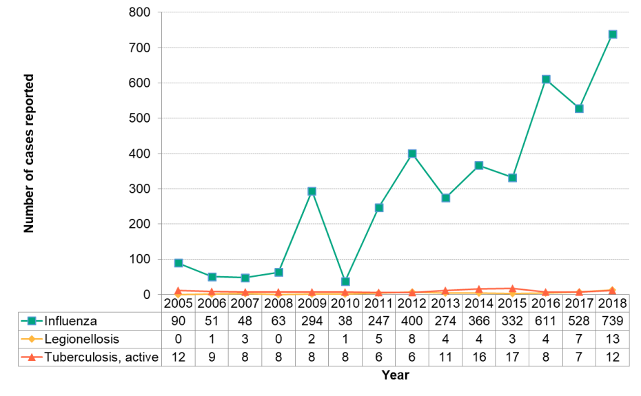 Figure 9.2.1: Respiratory infections by year