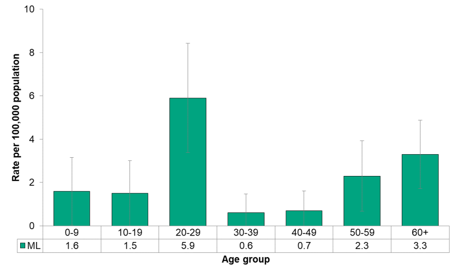 Figure 9.2.5: Active tuberculosis by age