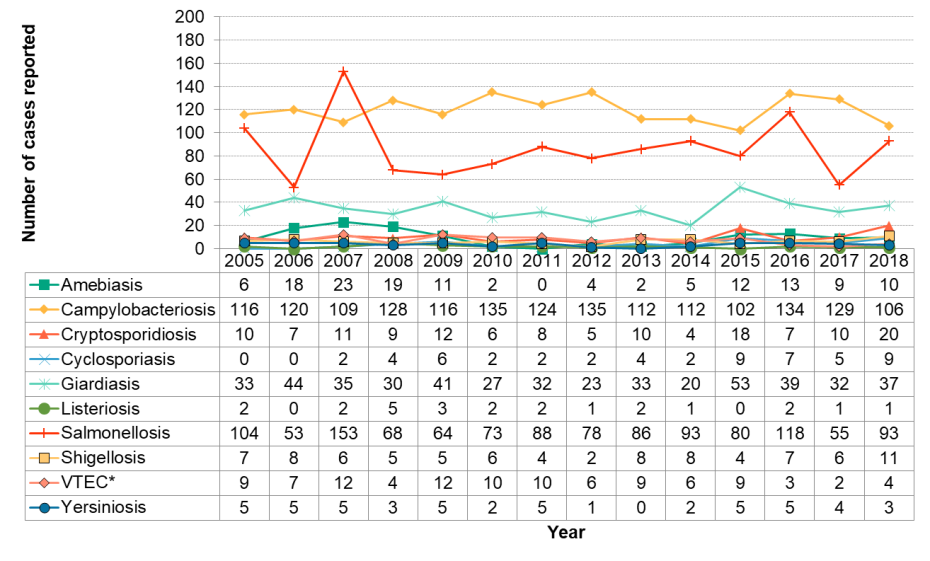 Figure 9.3.1: Enteric infections by year