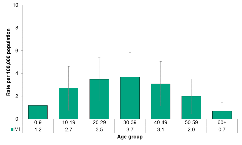 Figure 9.3.13 Hepatitis A by age