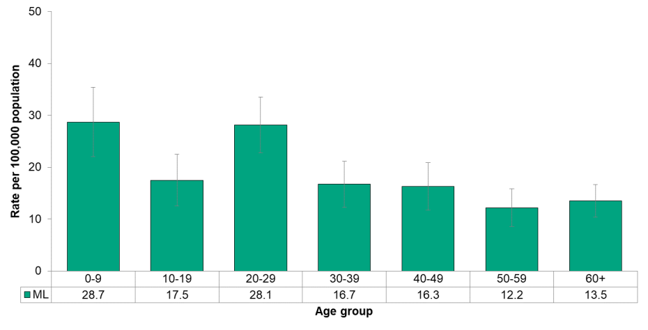 Figure 9.3.15 Salmonellosis by age