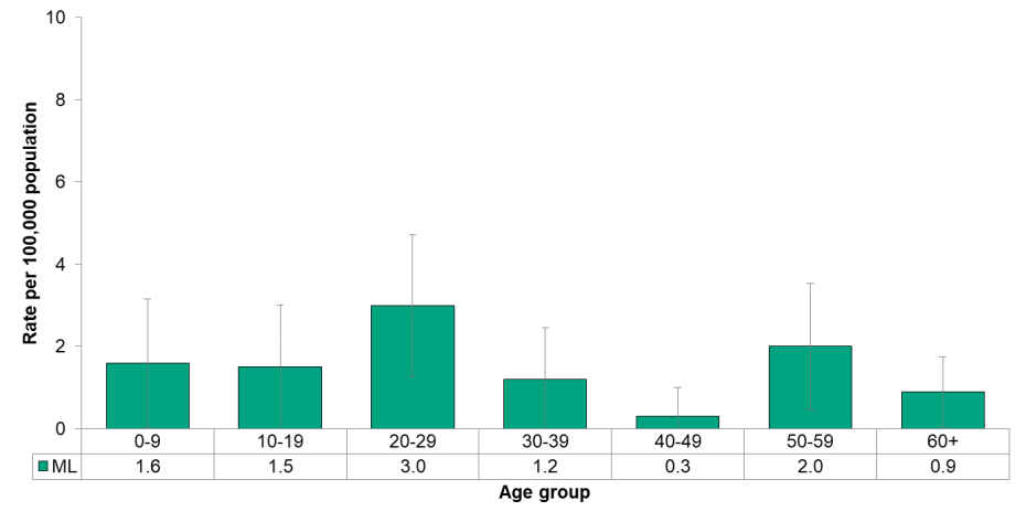 Figure 9.3.17 Shigellosis by age