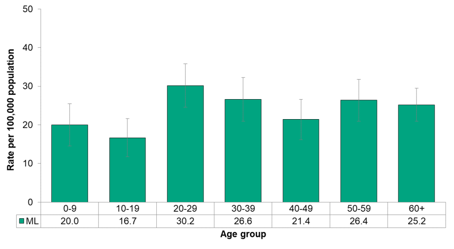 Figure 9.3.5 Campylobacteriosis by age