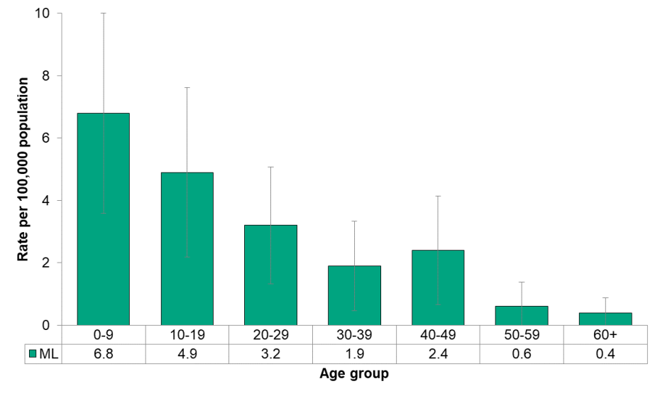 Figure 9.3.7 Cryptosporidiosis by age
