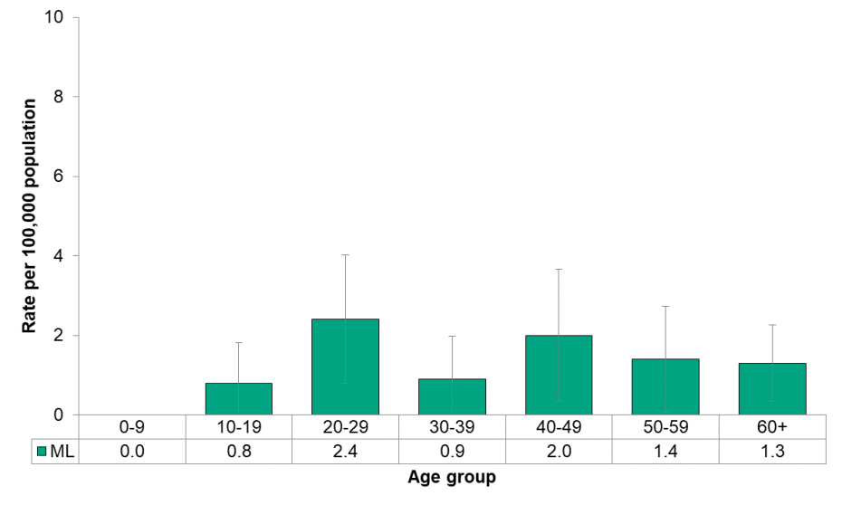 Figure 9.3.9 Cyclosporiasis by age