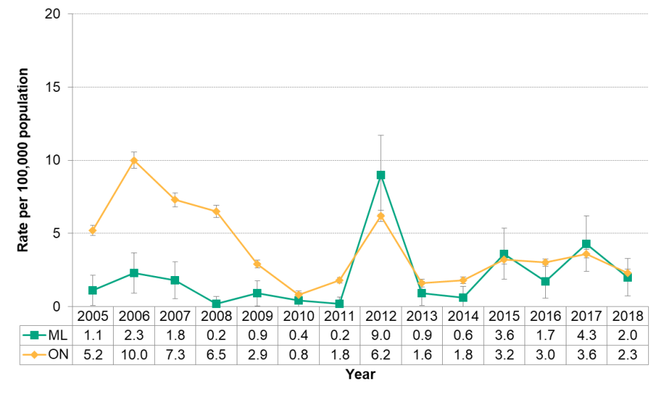 Figure 9.4.3: Pertussis by year