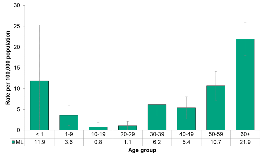 Figure 9.4.4: Invasive Streptococcus pneumoniae by age
