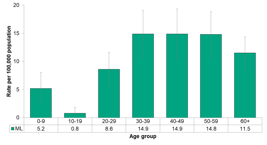 Figure 9.7.4: Invasive group A streptococcus by age