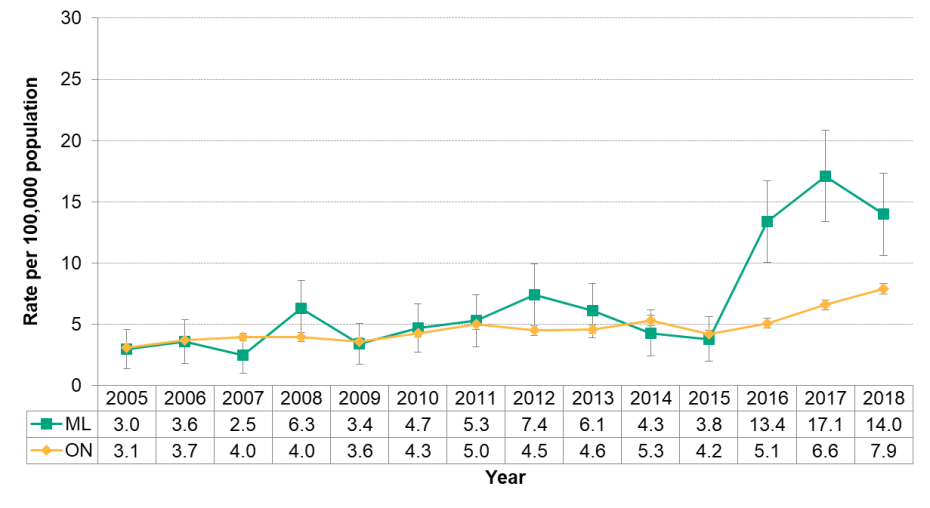Figure 9.7.5: Invasive group A streptococcus by year