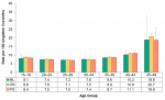 Figure 12.1.8: Preterm births by mother's age group