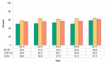 Figure 12.2.5: Infants exclusively fed breast milk at the hospital or midwifery practice group by maternal age group
