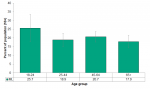 Figure 4.3.1: Self reported fall in past 12 months by age group