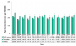 Figure 7.4.12. Hospitalizations for lower respiratory tract disease, by sex