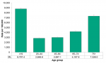 Figure 7.4.2. Emergency department visits for respiratory disease, by age group