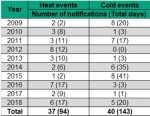Figure 14.2.1 Heat and cold weather notifications