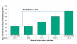 Figure 2.6.5: Alcohol attributable hospitalizations by material deprivation quintile