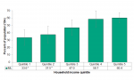 Figure 5.2.4: Self-reported rate of exceeding the Low-Risk Alcohol Drinking Guidelines by household income