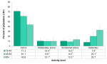 Figure 6.2.2: Met physical activity guidelines by age group